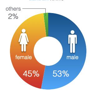 Gender Ratio.png