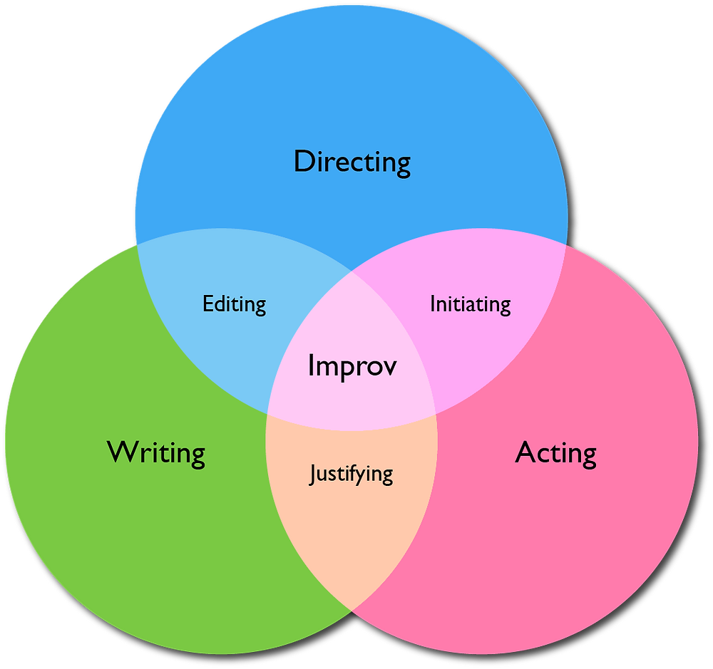 Mapping Improv Knowledge