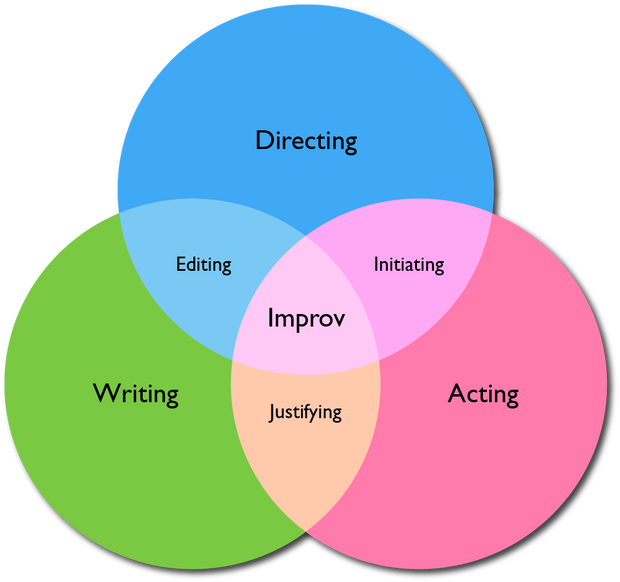 Thinking 'bout: Improv Knowledge