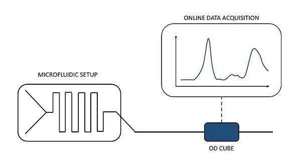 Microfluidic optical detector Essi ODcube