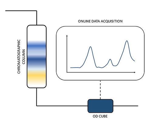Flash chromatography optical detector Essi ODcube
