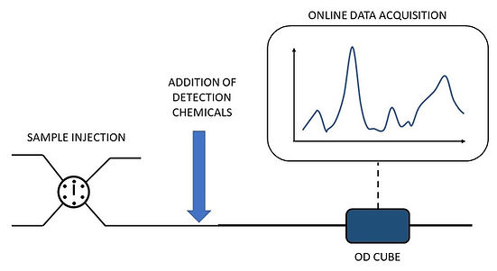 Sample detection in flow Essi ODcube