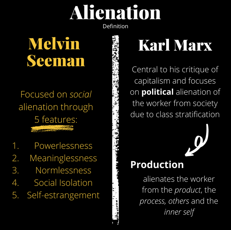 Seeman vs Marx