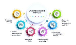 website-redesign-best-practices%20(1)_edited.jpg