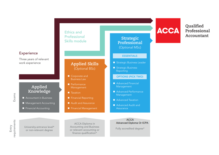 acca-qualification-structure_001.png