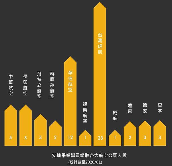 安捷畢業學員錄取航空公司人數統計統計