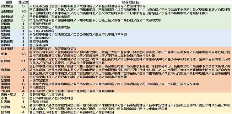 伝建地区の種別一覧.jpg