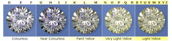 Diamond Color Grading