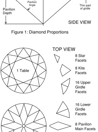 Diamond Facets