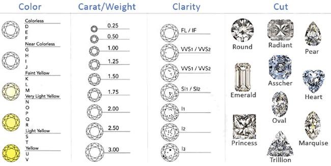 Diamond 4Cs & Diamond Shapes