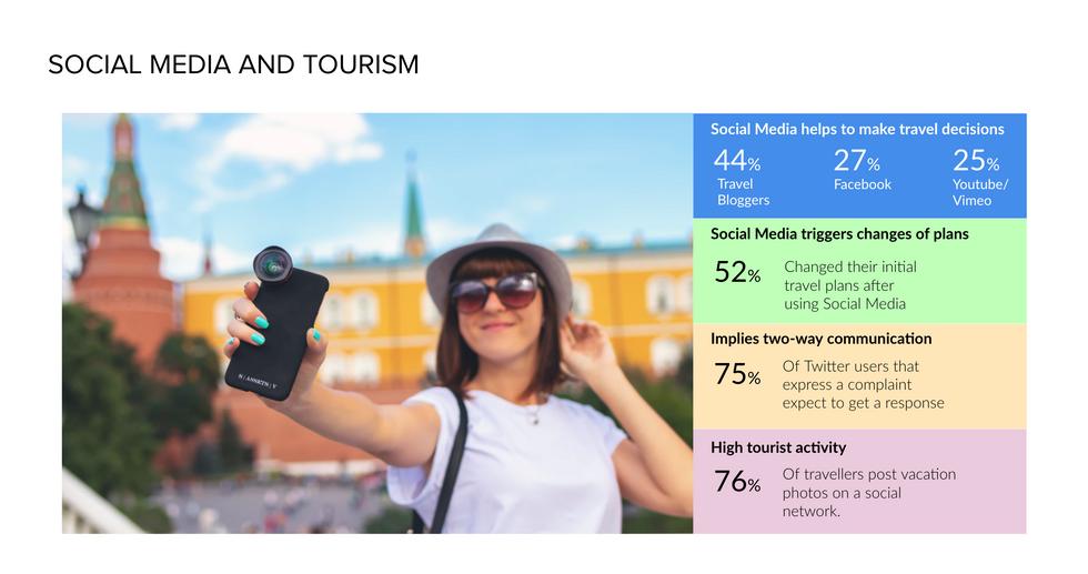 Social Media and Tourism