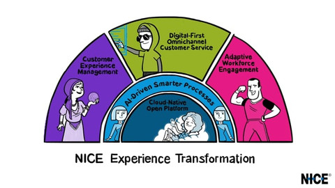 NICE - The experience transformation