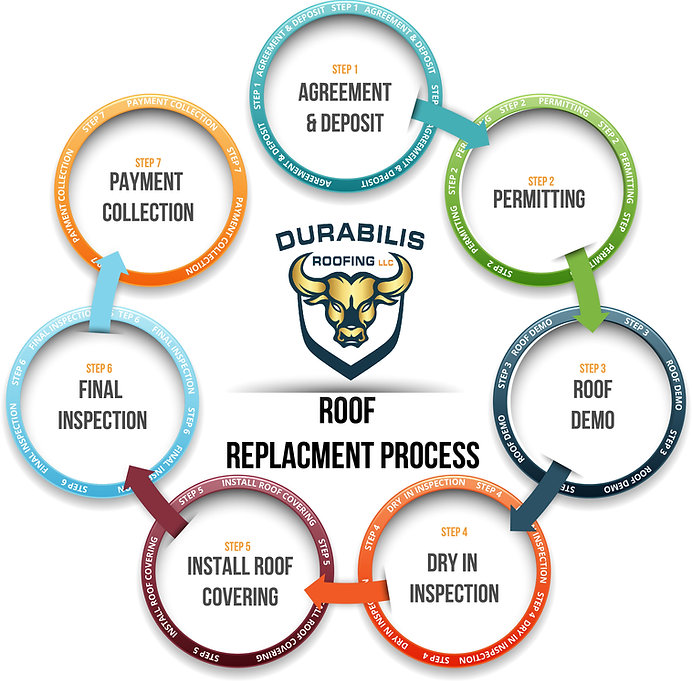 Roof Replacment Process.jpg
