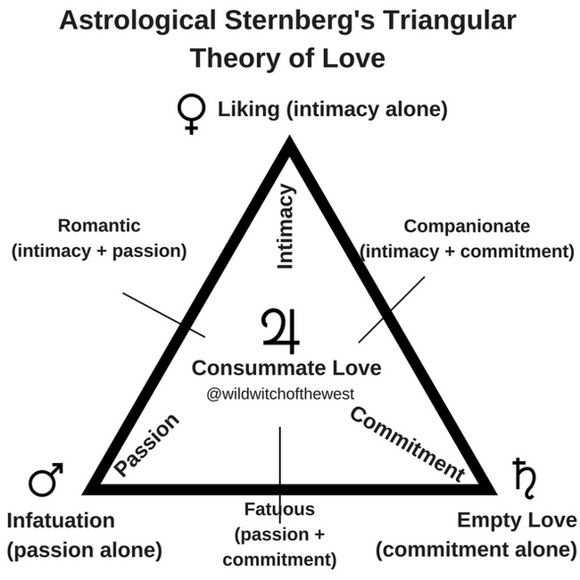 Triangle of Love & Having it All