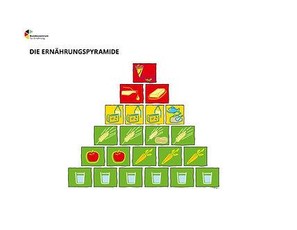 Ernaehrungspyramide.jpg Ernährungspyramide Copyright BZfE www.bzfe.de