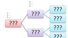 Writer tools to help create believable characters (Family Tree and History)