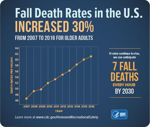 fall_death_rates_2005-2014.jpg