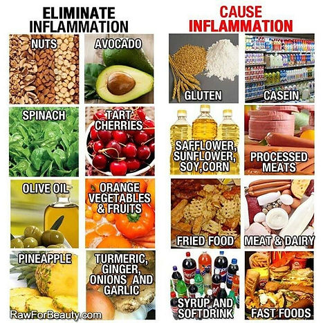 Foods that Eliminate Inflammation & Caus