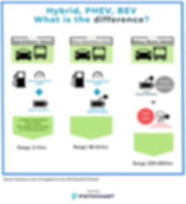 Infographic_What is Hybrid, PHEV, EV.png