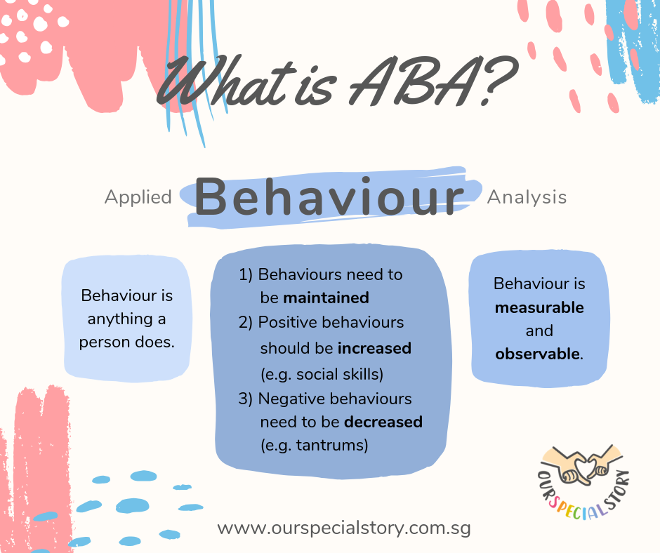 "What is ABA? (Part 4) - ""Behaviour"""