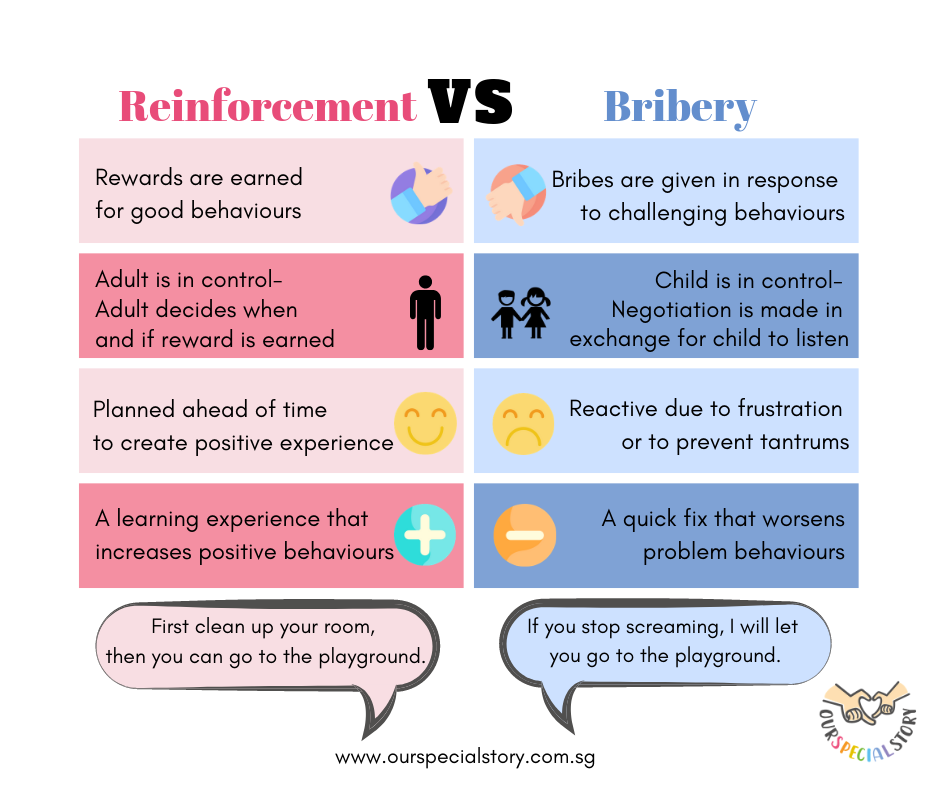 Reinforcement VS Bribery