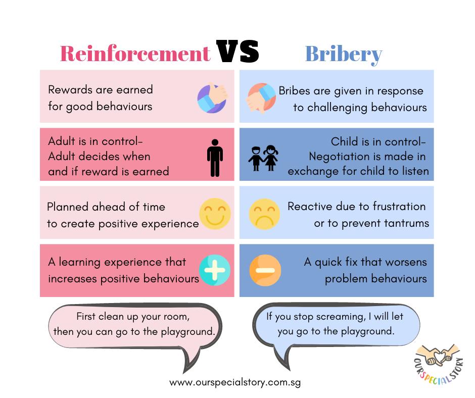 Reinforcement VS Bribery