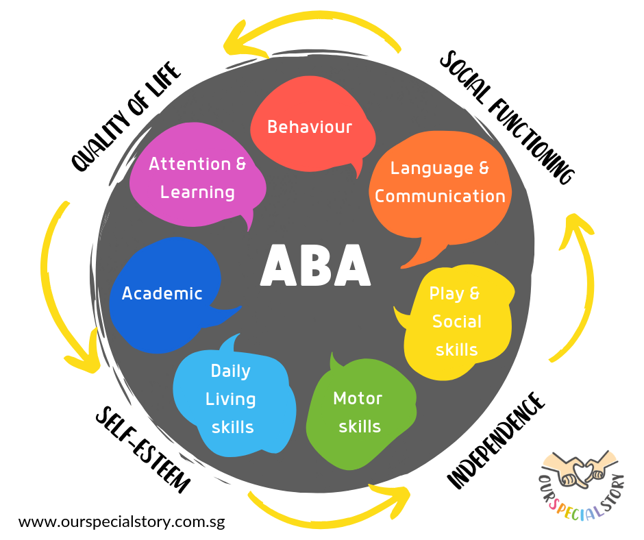 Benefits of ABA
