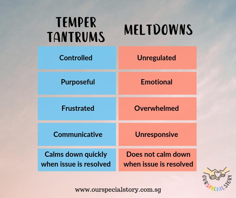 Managing Tantrums VS Meltdowns