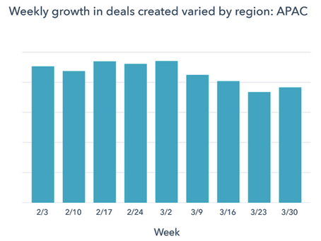 Benchmark Data: How COVID-19 Is Impacting Sales and Marketing Performance (Summarised By ACQUIRE)