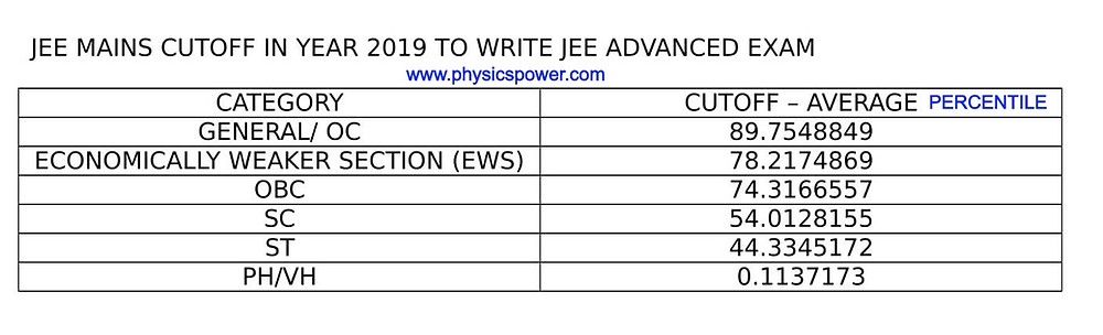 JEE MAINS CUT OFF 2019 PERCENTILE