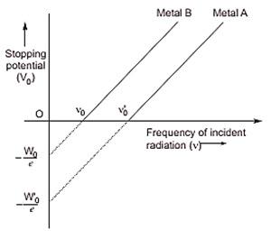 Photo electric effect graplh f vs v