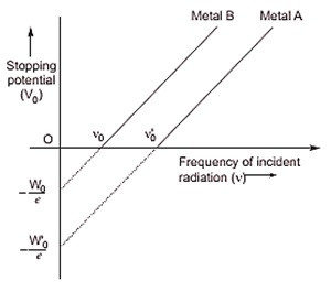 Important questions class 12 physics Dual Nature of Radiation and Matter Waves