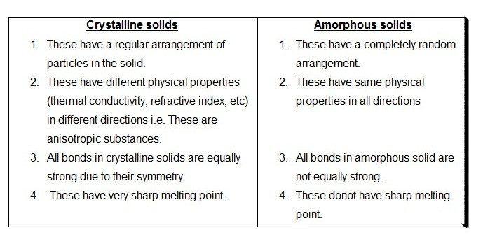 Differences between crystalline and amorphous solids