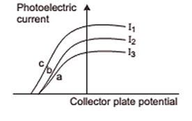 Photo current vs potential