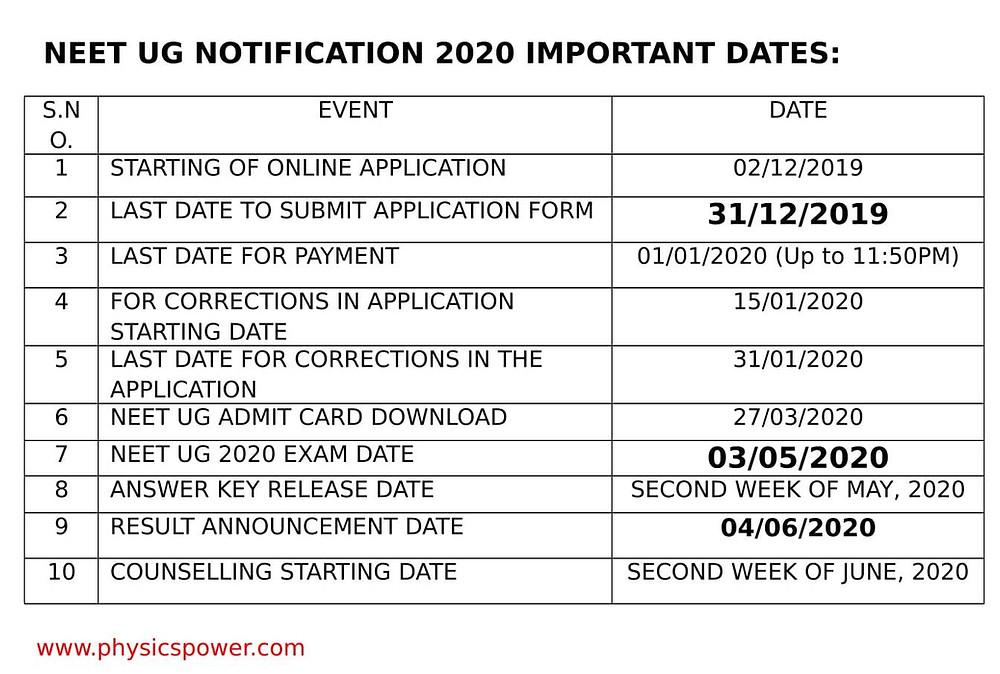 NEET UG 2020 EXAM IMPORTANT DATES