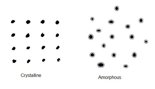 CRYSTALLINE - AMORPHOUS