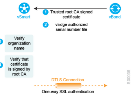 Cisco SD-WAN - Security Overview