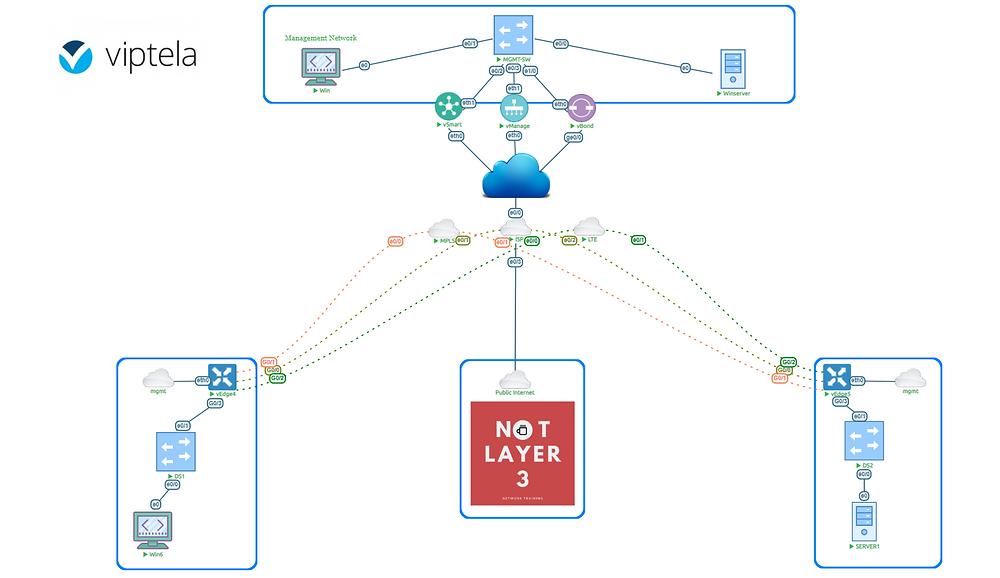 cisco sdwan viptela sd-wan network topology training