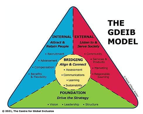 GDEIB Model.png