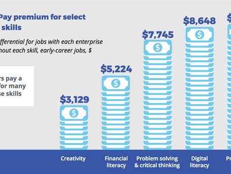Jobs requiring financial literacy paying a $5,224 premium