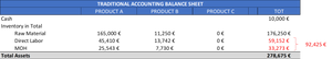 Traditional accounting - TR Company BS Year 3