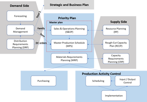 MPC - Manufacturing Planning and Control