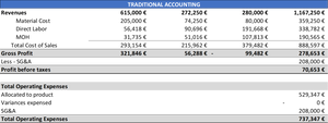 Traditional accounting - TR Company PL Year 2