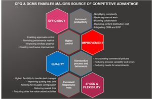 CPQ - DCMS and Competitive Advantage
