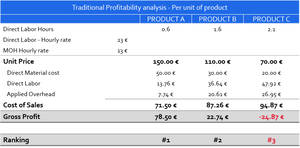 Throughput Accounting Profitability - Full Manufacturing Costing Accounting