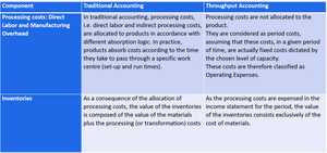 Throughput accounting - differences