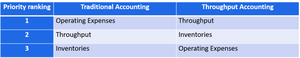 Throughput accounting - priorities