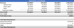 Traditional accounting - TR Company PL Year 3