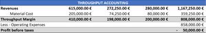 Throughput accounting - TA Company PL Year 2