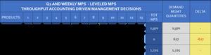 Throughput Accounting Profitability - SOP DATA - Level MPS - Throughput accounting